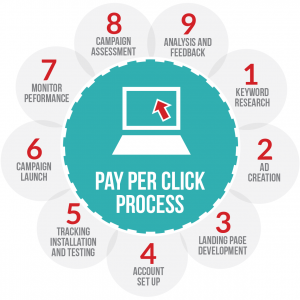 Top Pay Per Click PPC Company in Pune | india Location based Digital Social Media Marketing & Online Advertising for Pune businesses | location based digital social media marketing & online advertising for pune businesses